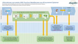 Workflow aveato Integration in E Procurement Systeme